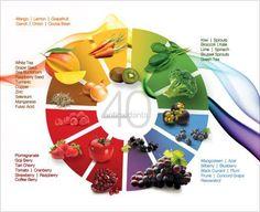 40 Antioxidants!
