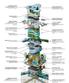 1   Is This What Urban Buildings Will Look Like In 2050?   Co.Exist: World changing ideas and innovation