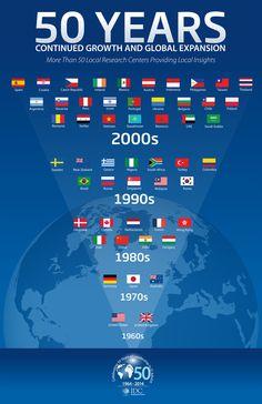 IDC: 50 años de expansión