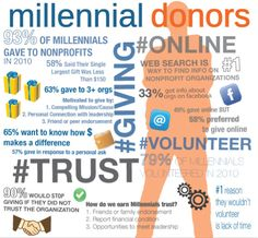 Millennial Donors Report on Nonprofit Fundraising Trends