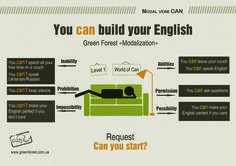 Modal verb can. Infographic. English grammar. Грамматика, английский.