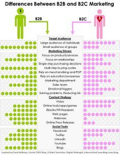 Differences Between B2B and B2C #Marketing by Intersection Consulting
