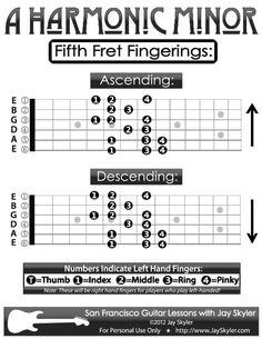FINGERING-5th-Fret--A-Harmonic-Minor-Guitar-Neck-Diagram