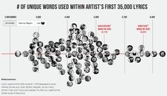 Rappers, ranked by vocabulary
