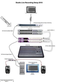 Discover how to connect an audio equipment. Mixer