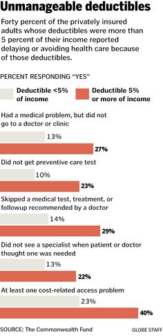 Out-of-pocket costs put health care out of reach - Opinion - The Boston Globe