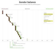 Gender balance visualization