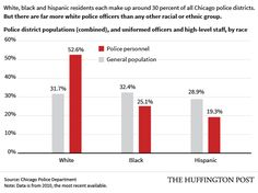 The city's police department has a long history of failing to hold its officers accountable.