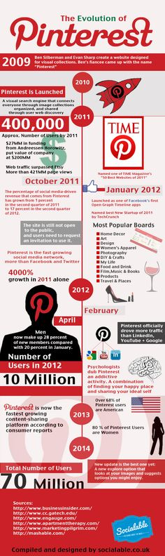 Pinterest now has a total of 70 million users.
