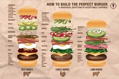 The right toppings can take a good burger to great! Is your favorite burger topping on this list? Lamb Burgers, Gourmet Burgers, Burger Bar, Burger Recipes, Good Burger, Hamburger Toppings, Lamb Patties, Burgers And More, Types Of Burgers
