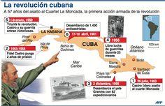 Infografía: Las fechas más importantes de la Revolución Cubana en Noticias24.com