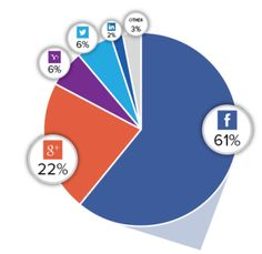 Facebook has long been the dominant player in social logins and it continues to expand its lead, according to the latest data from identity management platform Gigya.  For the first time since 2011, Facebook surpassed the 60 percent mark and powered 61 percent of all social logins on Gigya's network in the last quarter of 2014 (up from 58 percent in the previous quarter and up 10 percent from a year ago).