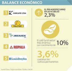 Colanta y Alpina están en el top cinco por sus ingresos