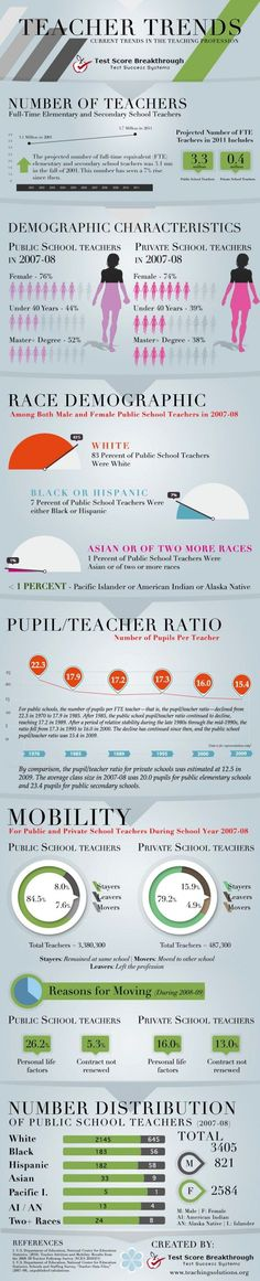 "Educational infographic : The Biggest Trends in Teaching Worth Knowing: ""Take a gander at the infogra"