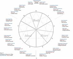The Enneagram of Life Paths by Susan Rhodes Several years ago, when I started exploring the enneagram in depth, I soon realized it was different from other systems for understanding the...