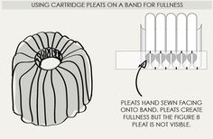 Creating Cartridge Pleats | The Cutting Class. Example of pleats used to create fullness for a skirt.