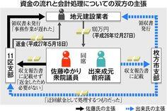 「迂回献金の形、本人も了承」佐藤ゆかり氏会計問題、自民支部長が反論 - 産経WEST
