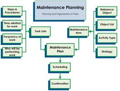 41 Best Maintenance Procedures images in 2014 | Buildings