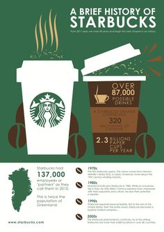 An infographic poster presents brief history of Starbucks coffee and part of the amazing facts. Disclaimer: These student projects have no affiliation with the brand name and the artworks on display are solely for educational purpose only. Starbucks Coffee, I Love Coffee, Best Coffee, Starbucks History, Coffee Infographic, Coffee Poster, Christmas Coffee, Coffee Company, Personal Branding
