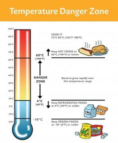 Suitable temperature zone for cooking and food handling. To make it possible like practices is a must. Danger Zone, Food Temperature Chart, Coronation Chicken Recipe, Food Safety And Sanitation, Food Safety Training, Food Manufacturing, Food Temperatures, Food Handling, Hotels