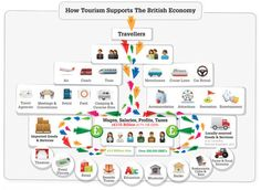 How tourism supports the British economy