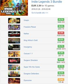 Indie Legends 3 Bundle - @BundleStars   EUR 3.39 for 10 #steam #games  Rates: http://www.steamhits.com/Bundle/Bundle/1037  #bundles