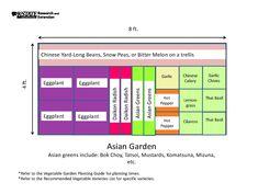 4X8 Raised Bed Garden Layout The Secret Garden Pinterest 400 x 300