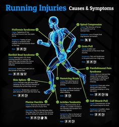 If you have just started out in running, have been training for a few months or even if you are a running veteran, one thing that can affect us all regardless of our fitness or training is injury. This can occur at any given moment and strike us all by surprise, some cases are worse than others for instance a minor setback for few hours or a major setback which could genuinely affect weeks of training. The best way to overcome injuries is to be cautious at all times.
