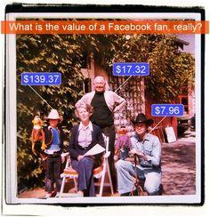 De 25 beste Facebook-marketingartikelen van 2012 | Marketingfacts