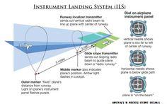 How Instrument Landing System (ILS) works