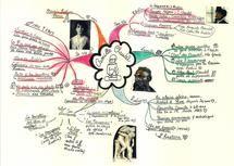Formation à la carte heuristique chez ESSOR profesional development group à Barcelone