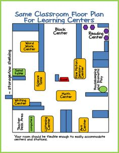 """A Differentiated Kindergarten"" sample ""centers"" floor plan. I like how the centers that need more isolation are separate (listening center to be focused, art center to avoid being bumped)."