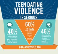 Teen dating violence statistics