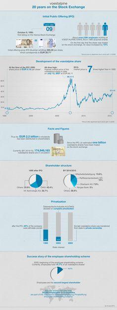 voestalpine IPO 1995 - 20 years on Stock Exchange