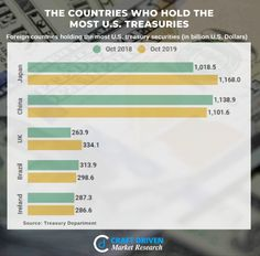 The Countries Who Hold the Most U.S. Treasuries #CraftDriven #CD #marketresearch #economies #USTreasury #yields #sanctions #conspiracytheory #Trump #China #Japan #DataAnalyst #company #work #career #companies #technology #AI #BigData #business #TrendingFormat #MomentMarketing #entrepreneur #entrepreneurs #entrepreneurship #success #startups #TopicalSpot #InstaTrend #TuesdayThoughts