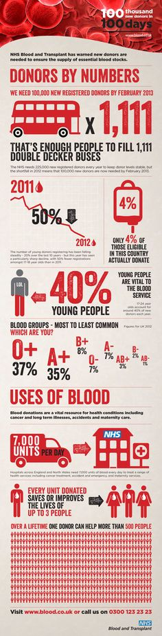 lots of premature babies need to have a blood transfusion during  essay on importance of blood donation funny slogan that reminds you that no matter what blood type you