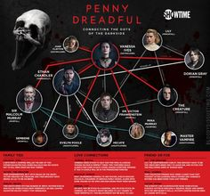 To prepare for the upcoming third season of Showtime's 'Penny Dreadful,' we put together a character web to help catch newbies up with the series!