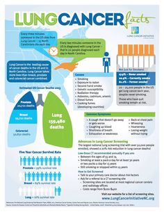 Lung Cancer Facts from Lung Cancer Initiative of NC