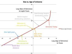 The size of the Universe (y-axis) versus the age of the Universe (x-axis) on logarithmic scales. Some size and time milestones are marked, as appropriate.