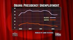 Unemployment under the Obama Administration via The Young Turks on @Current TV