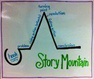 Reading/Writing Story Mountain