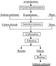 Kuvahaun tulos haulle lithium carbonate process Math Equations