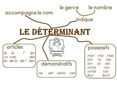 Les cartes mentales – La classe d'Ameline French Learning Games, French Flashcards, French Education, French Grammar, French Teacher, French Words, Cycle 3, Spanish Class, Learn French