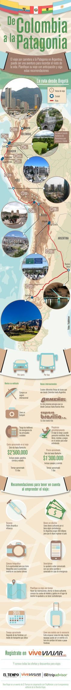 Viaje desde Colombia a la Patagonia en coche- have students plan out their own route using this infographic. They could describe what they would pack, what cities they would stop in, etc