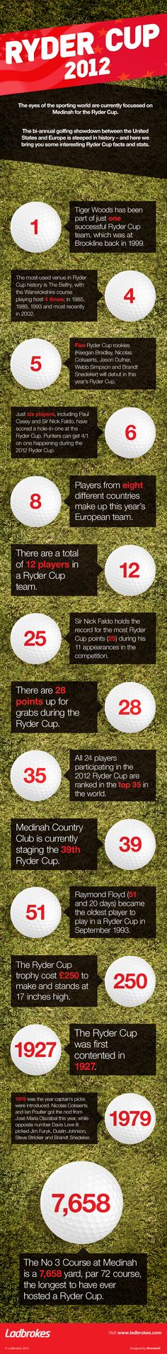 Putt (!) one over your mates with this awesome Ryder Cup infographic! #RyderCup #TeamEurope  http://twitter.yfrog.com/oba7dmhj