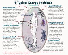Meditation tips, energy problems, spirituality Corps Éthérique, Aura Reading, Vie Motivation, Aura Colors, Psychic Development, Spirit Science, Holistic Healing, Witchcraft, Tarot