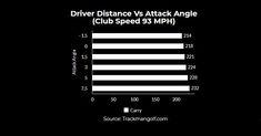 Average Driver Distance [2021 Age & PGA Comparison Chart] Woods Golf, Distance, Chart, Age, Long Distance