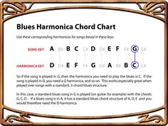 Blues Harmonica Chord Conversion Chart Many new players have a hard time figuring out which harmonica to use on different songs. Lets take the C harp as an example because it is the most common on… Harmonica How To Play, Harmonica Lessons, Music Lessons, Music Theory Guitar, Guitar Chords, Guitar Art, Ukulele, Famous Country Singers, Bob Dylan Songs