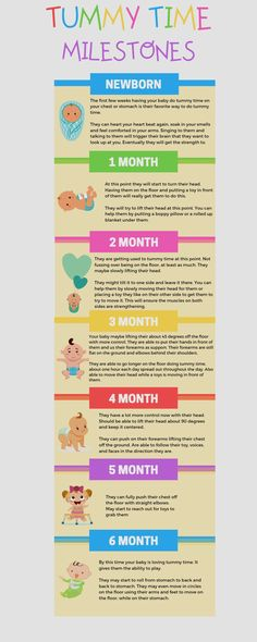 Baby activities- tummy time when to start and how to do tummy time. Print it out to keep and see where your baby is at during their growth development. Newborn, 2 month through 6 month age. Tummy time milestone by age. Baby Milestone Chart, Baby Milestone Blanket, Baby Monat Für Monat, Baby Life Hacks, Timmy Time, Baby Information, Baby Care Tips, First Time Moms, Baby Time