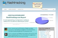 Hashtracking Features  Snapshot: Tweets, Impressions & Reach  Top 20 Lists  Drill-down Content Analysis  Detailed Contributor Lists  Full Transcripts